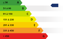 Classement énergétique